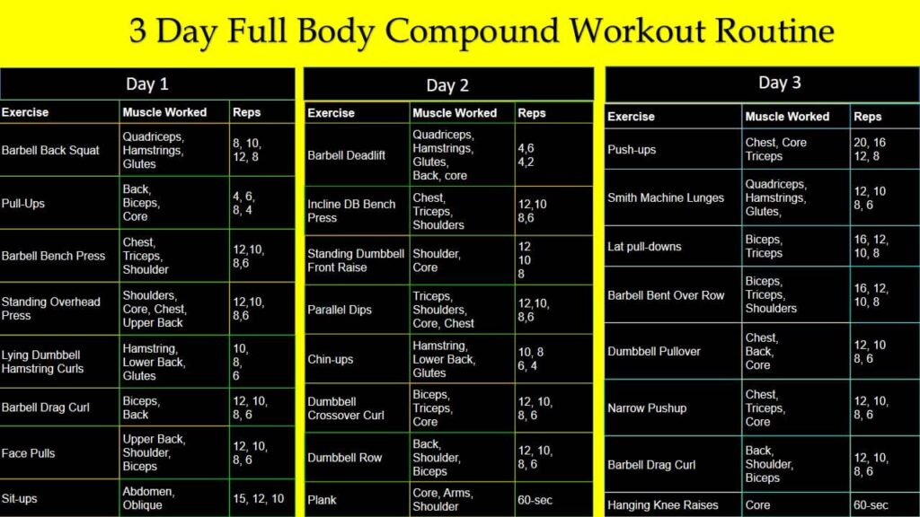 3 Day Compound Workout