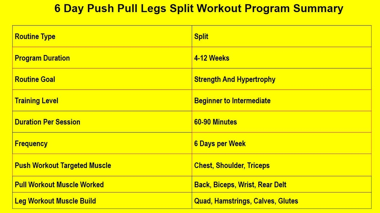 Push Pull Legs 6 Day Split For Strength And Hypertrophy