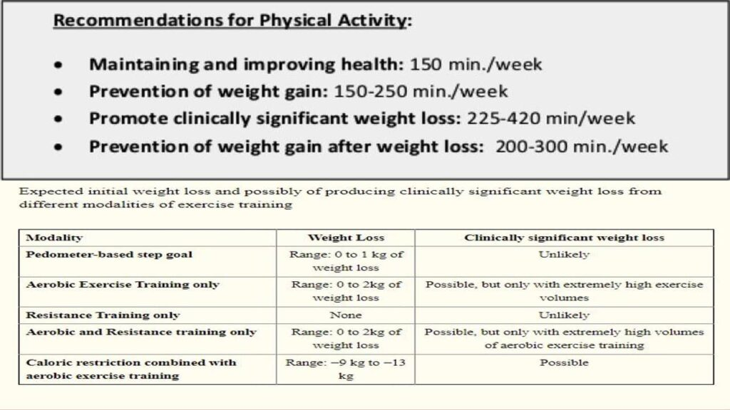 Role of Exercises in Weight Loss